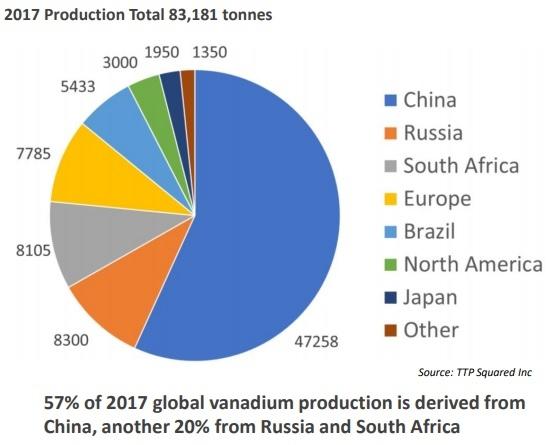 Vanadium critical for renewable energy storage, hears