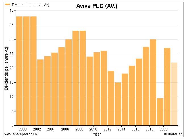 Aviva dividends