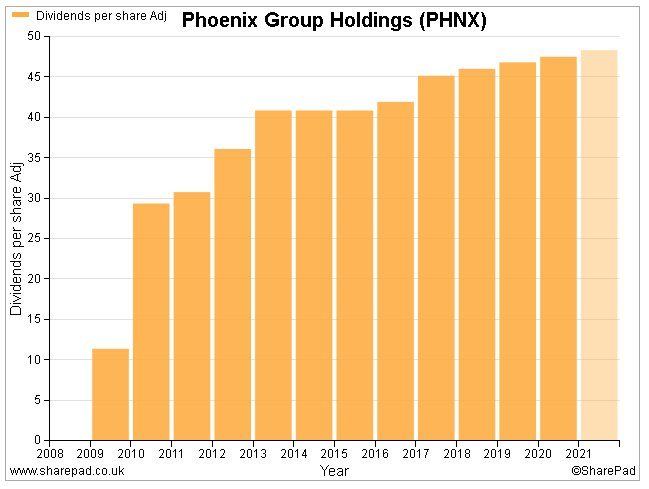 Phoenix dividend