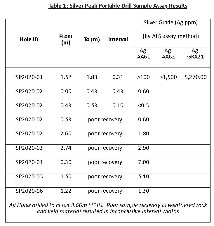 Silver Peak portable drill sample assay results