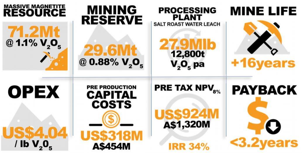 Technology Metals Australia Ltd DFS confirms high value, low